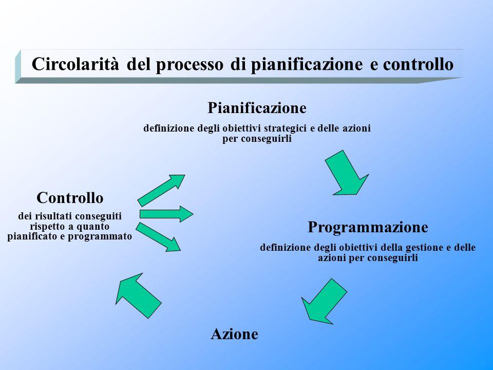 Programmazione definizione degli obiettivi della gestione e delle azioni per conseguirli Pianificazione definizione degli obiettivi strategici e delle