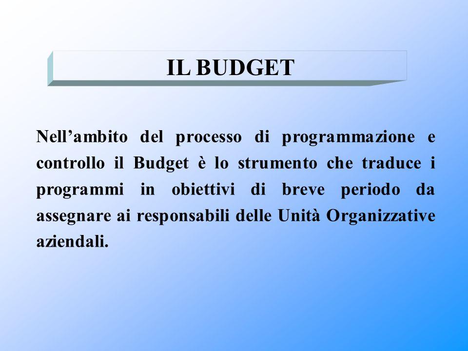 IL BUDGET Nell'ambito del processo di programmazione e controllo il Budget è lo strumento che traduce i programmi in obiettivi di breve periodo da ass