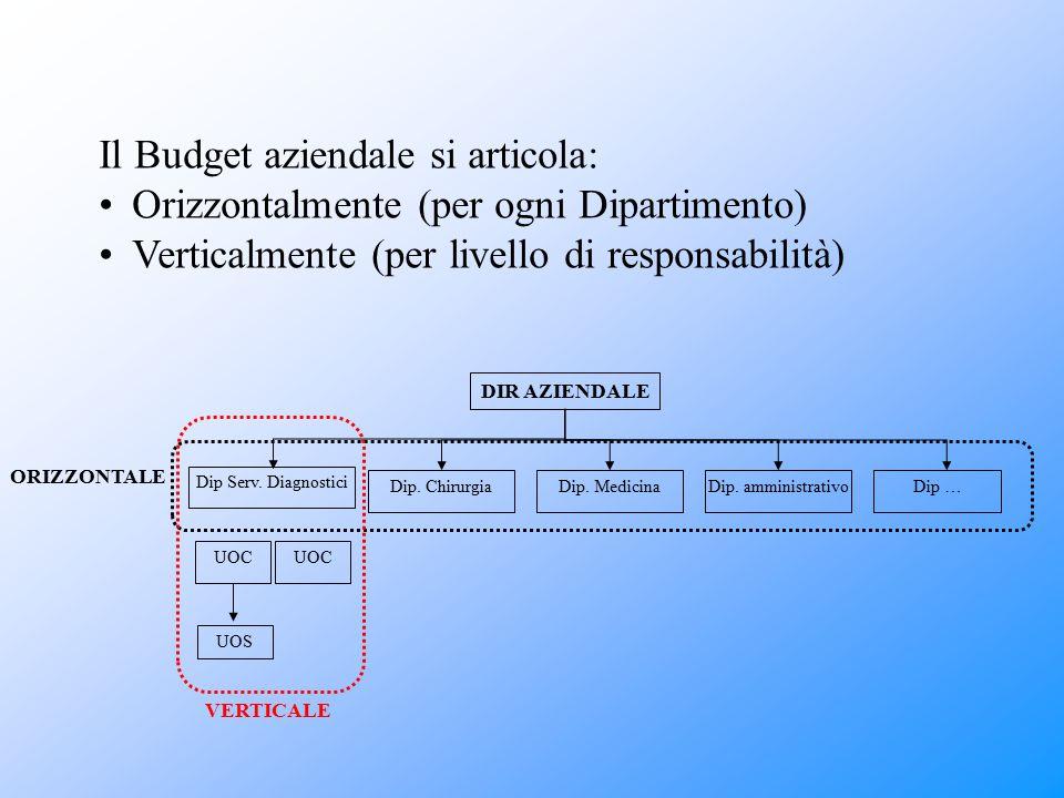 Il Budget aziendale si articola: Orizzontalmente (per ogni Dipartimento) Verticalmente (per livello di responsabilità) DIR AZIENDALE Dip Serv. Diagnos