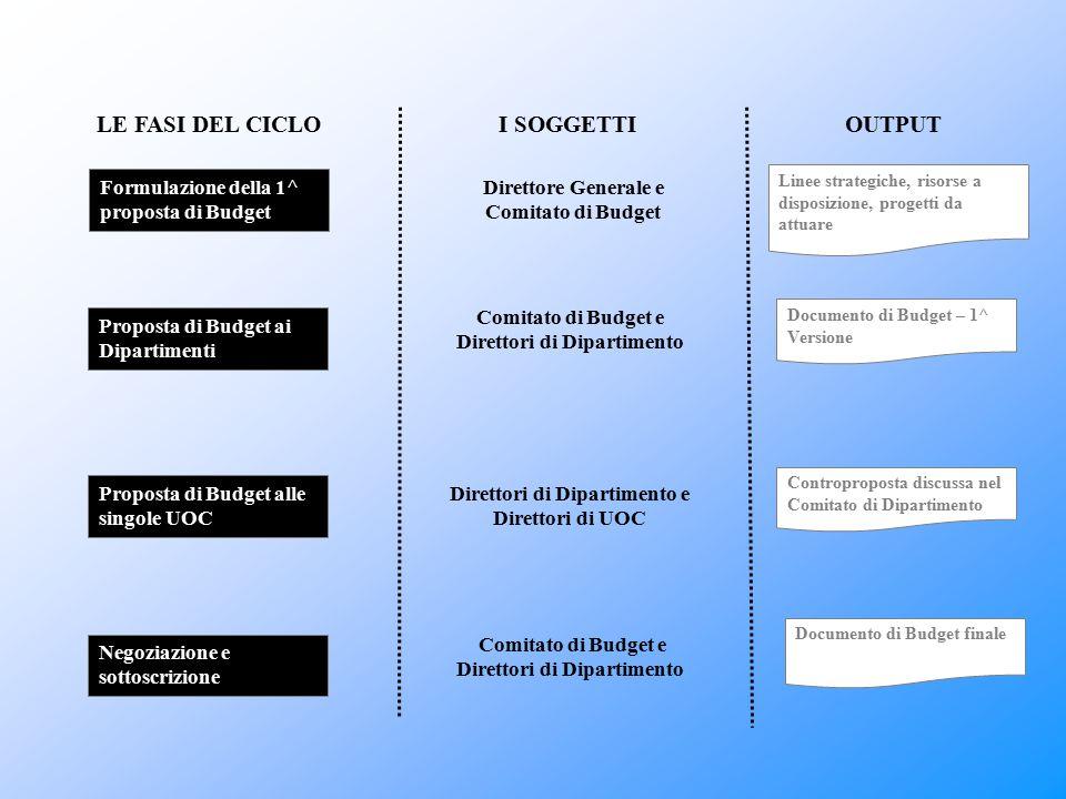 LE FASI DEL CICLOI SOGGETTIOUTPUT Formulazione della 1^ proposta di Budget Proposta di Budget ai Dipartimenti Proposta di Budget alle singole UOC Nego