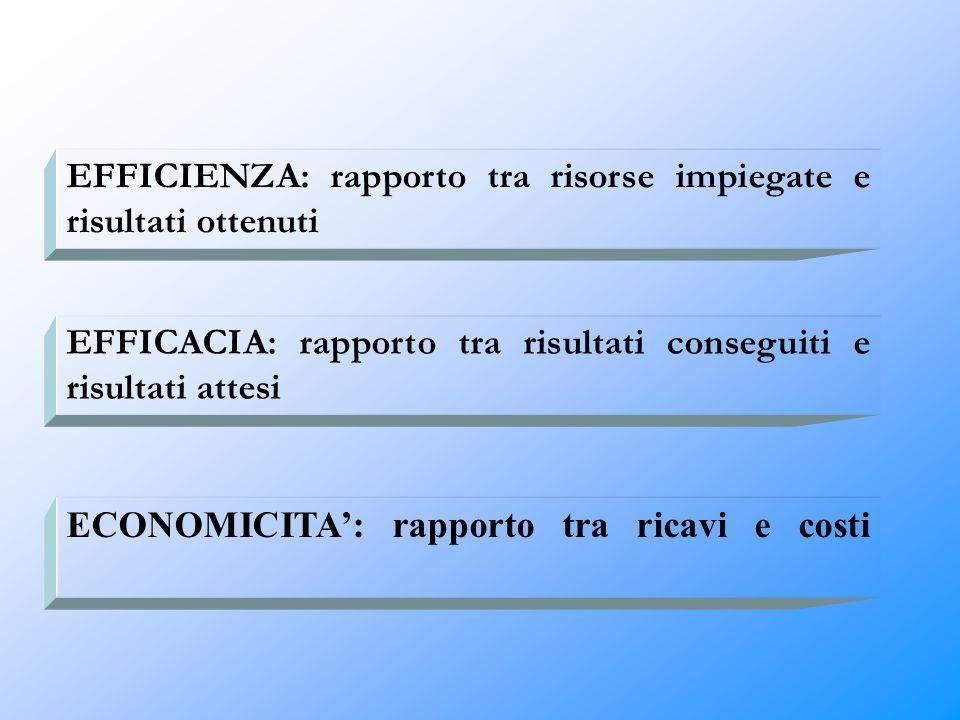EFFICIENZA: rapporto tra risorse impiegate e risultati ottenuti EFFICACIA: rapporto tra risultati conseguiti e risultati attesi ECONOMICITA': rapporto