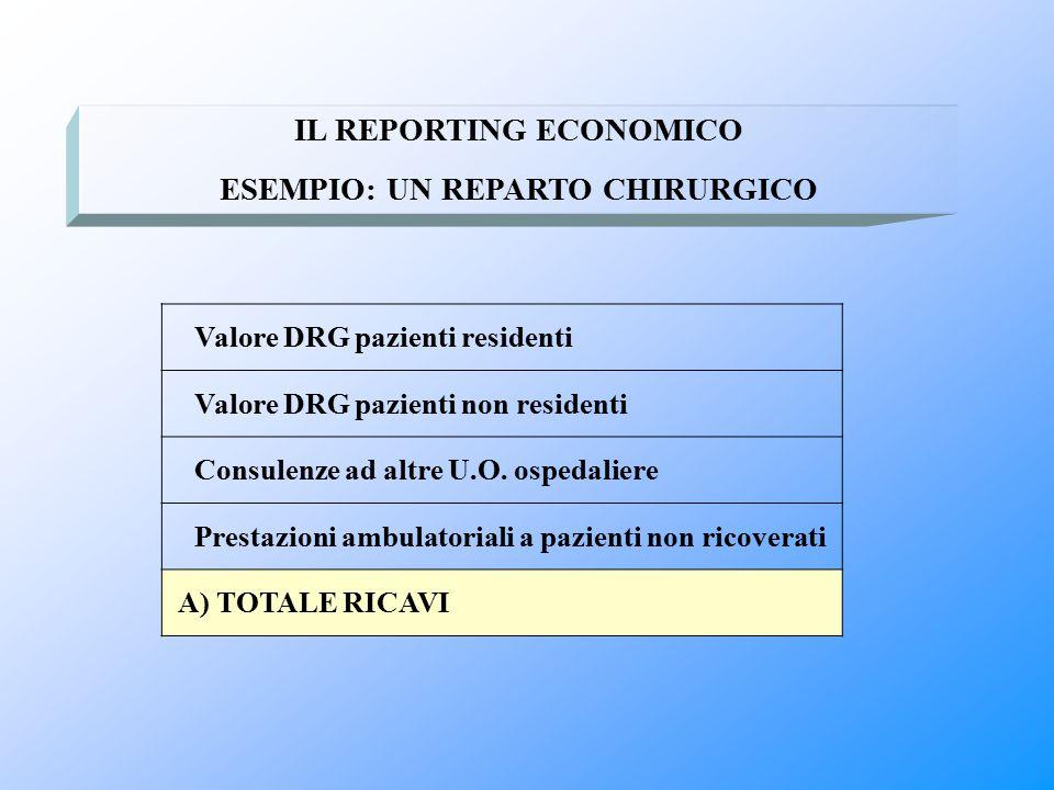 IL REPORTING ECONOMICO ESEMPIO: UN REPARTO CHIRURGICO Valore DRG pazienti residenti Valore DRG pazienti non residenti Consulenze ad altre U.O. ospedal