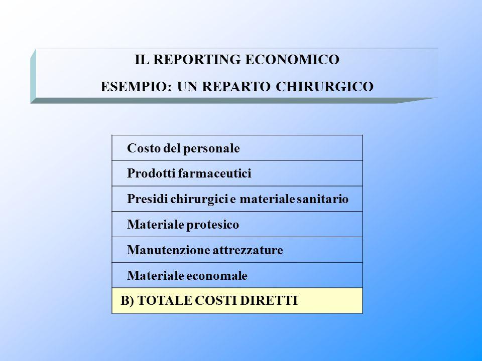 Costo del personale Prodotti farmaceutici Presidi chirurgici e materiale sanitario Materiale protesico Manutenzione attrezzature Materiale economale B