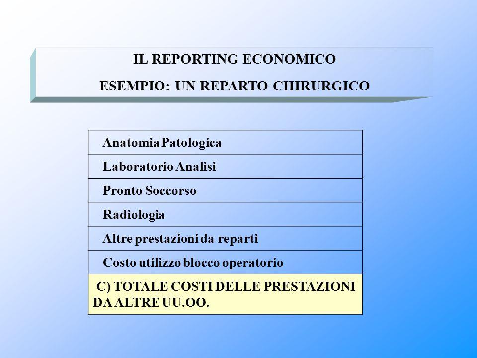 Anatomia Patologica Laboratorio Analisi Pronto Soccorso Radiologia Altre prestazioni da reparti Costo utilizzo blocco operatorio C) TOTALE COSTI DELLE