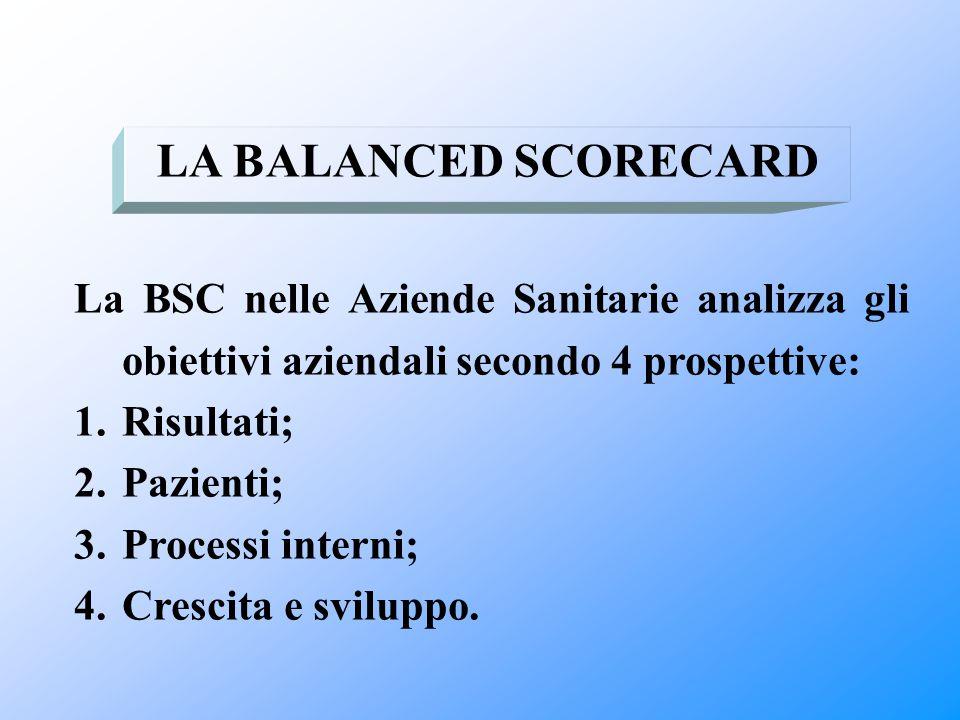 La BSC nelle Aziende Sanitarie analizza gli obiettivi aziendali secondo 4 prospettive: 1.Risultati; 2.Pazienti; 3.Processi interni; 4.Crescita e svilu