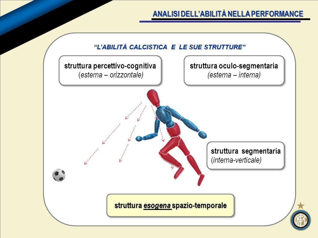v ANALISI DELL'ABILITÀ NELLA PERFORMANCE L'ABILITÀ CALCISTICA E LE SUE STRUTTURE struttura percettivo-cognitiva ( esterna – orizzontale) struttura percettivo-cognitiva ( esterna – orizzontale) struttura segmentaria ( interna-verticale) struttura segmentaria ( interna-verticale) struttura oculo-segmentaria (esterna – interna) struttura oculo-segmentaria (esterna – interna) struttura esogena spazio-temporale