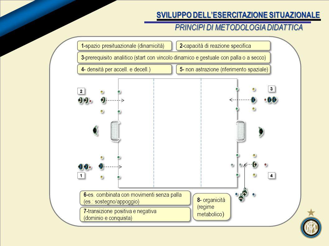 v SVILUPPO DELL'ESERCITAZIONE SITUAZIONALE PRINCIPI DI METODOLOGIA DIDATTICA 1- spazio presituazionale (dinamicità) 2- capacità di reazione specifica 3- prerequisito analitico (start con vincolo dinamico e gestuale con palla o a secco) 4- densità per accell.