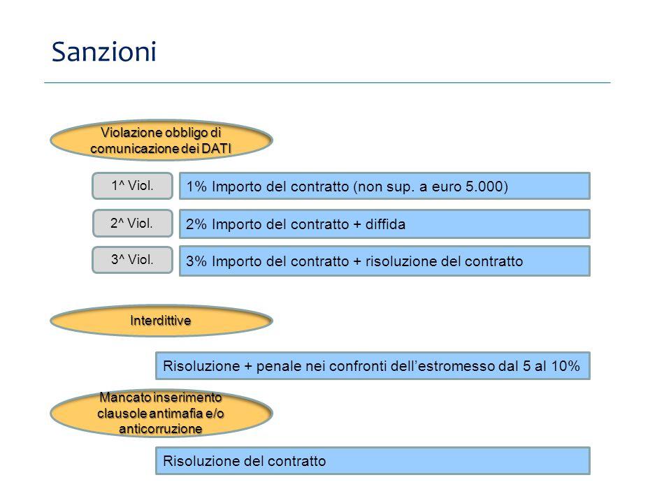 Sanzioni 1% Importo del contratto (non sup.
