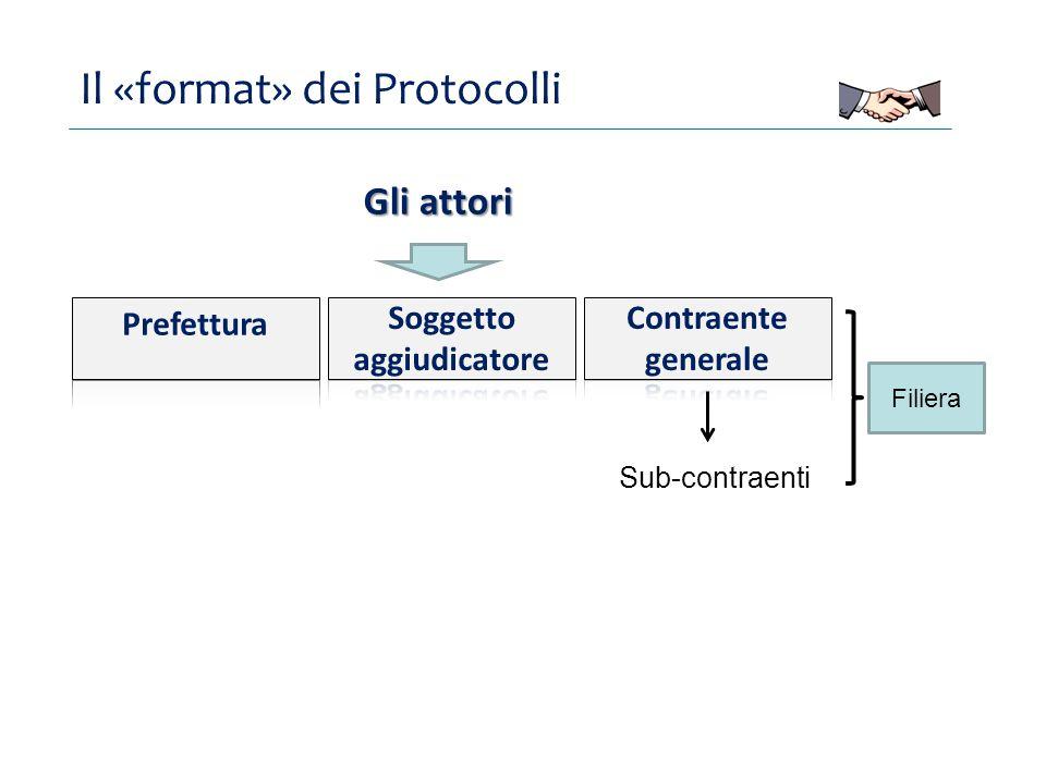 Il «format» dei Protocolli Gli attori Filiera Sub-contraenti