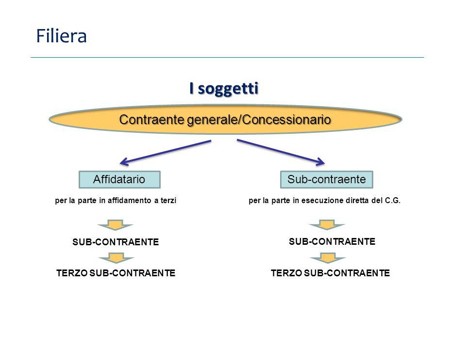 Filiera Contraente generale/Concessionario I soggetti AffidatarioSub-contraente per la parte in affidamento a terzi per la parte in esecuzione diretta del C.G.