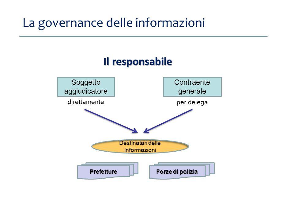 La governance delle informazioni Soggetto aggiudicatore Contraente generale Il responsabile direttamente per delega Destinatari delle informazioni Prefetture Forze di polizia