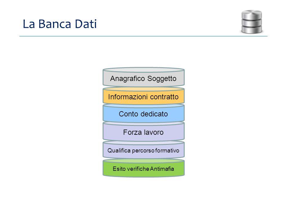 Esito verifiche Antimafia Qualifica percorso formativo Forza lavoro Conto dedicato Informazioni contratto La Banca Dati Anagrafico Soggetto