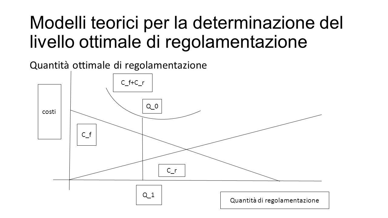 Modelli teorici per la determinazione del livello ottimale di regolamentazione Quantità ottimale di regolamentazione C_f+C_r Q_0 Q_1 C_f C_r Quantità