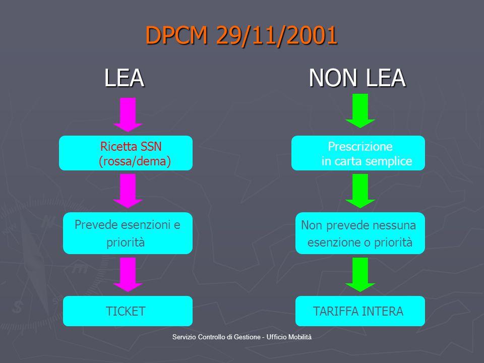 Servizio Controllo di Gestione - Ufficio Mobilità DPCM 29/11/2001 LEA NON LEA Ricetta SSN (rossa/dema) Prevede esenzioni e priorità Non prevede nessuna esenzione o priorità Prescrizione in carta semplice TICKETTARIFFA INTERA