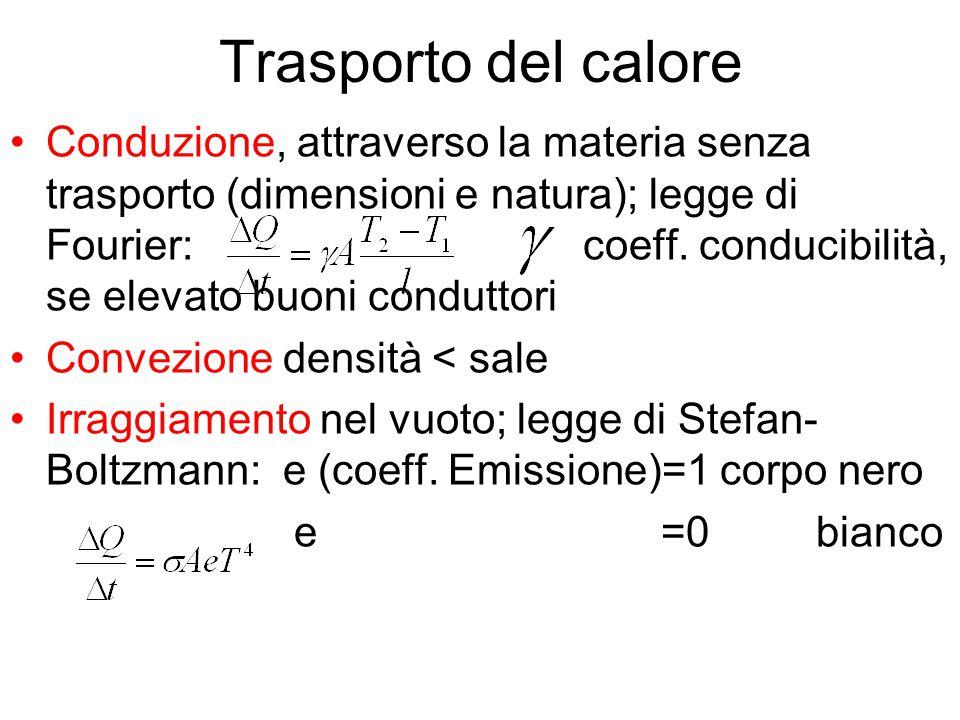 Trasporto del calore Conduzione, attraverso la materia senza trasporto (dimensioni e natura); legge di Fourier: coeff. conducibilità, se elevato buoni