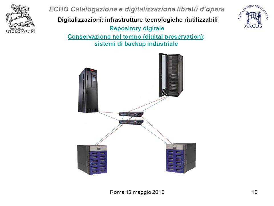 Roma 12 maggio 201010 Digitalizzazioni: infrastrutture tecnologiche riutilizzabili Conservazione nel tempo (digital preservation): sistemi di backup industriale ECHO Catalogazione e digitalizzazione libretti d'opera Repository digitale