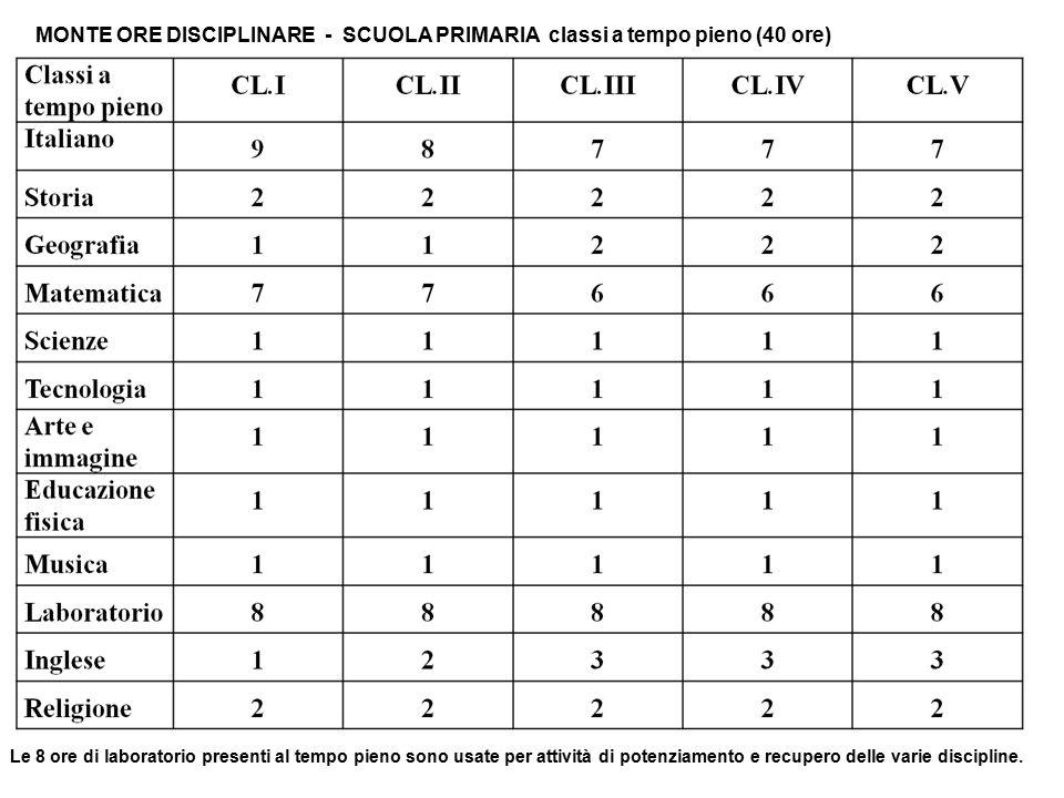 MONTE ORE DISCIPLINARE - SCUOLA PRIMARIA classi a tempo pieno (40 ore) Le 8 ore di laboratorio presenti al tempo pieno sono usate per attività di pote