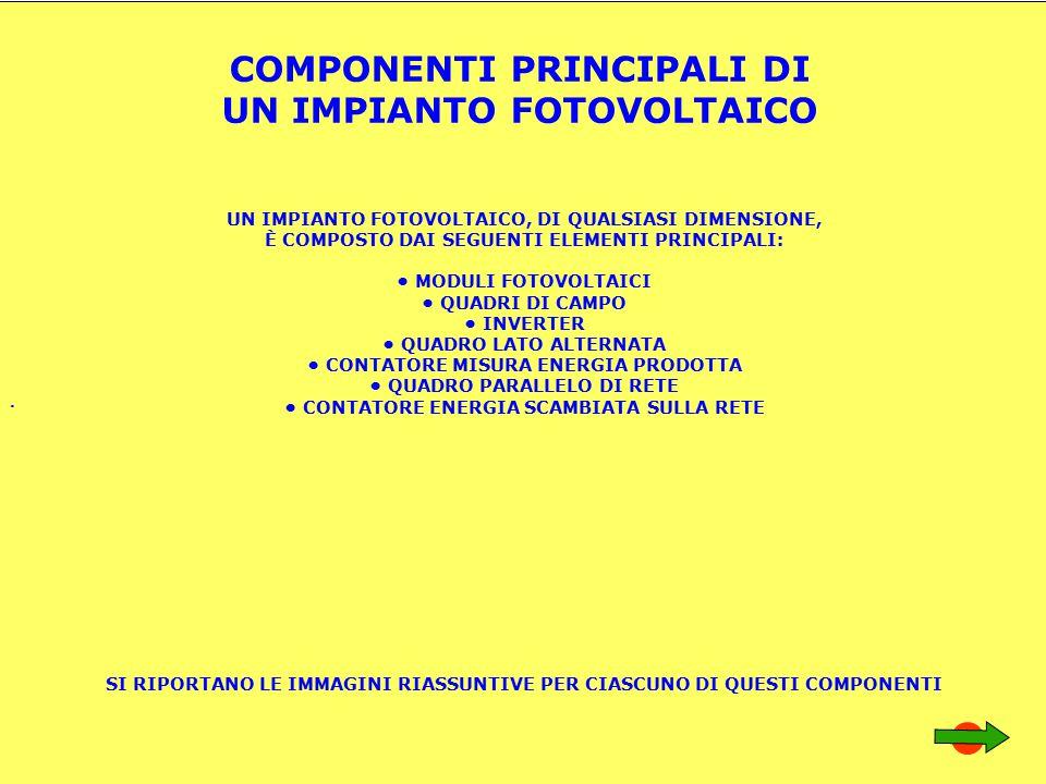 . COMPONENTI PRINCIPALI DI UN IMPIANTO FOTOVOLTAICO UN IMPIANTO FOTOVOLTAICO, DI QUALSIASI DIMENSIONE, È COMPOSTO DAI SEGUENTI ELEMENTI PRINCIPALI: MODULI FOTOVOLTAICI QUADRI DI CAMPO INVERTER QUADRO LATO ALTERNATA CONTATORE MISURA ENERGIA PRODOTTA QUADRO PARALLELO DI RETE CONTATORE ENERGIA SCAMBIATA SULLA RETE SI RIPORTANO LE IMMAGINI RIASSUNTIVE PER CIASCUNO DI QUESTI COMPONENTI