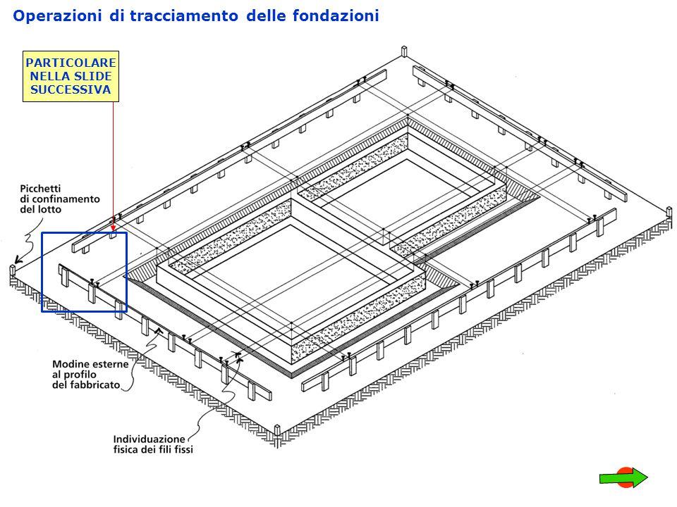 Operazioni di tracciamento delle fondazioni PARTICOLARE NELLA SLIDE SUCCESSIVA