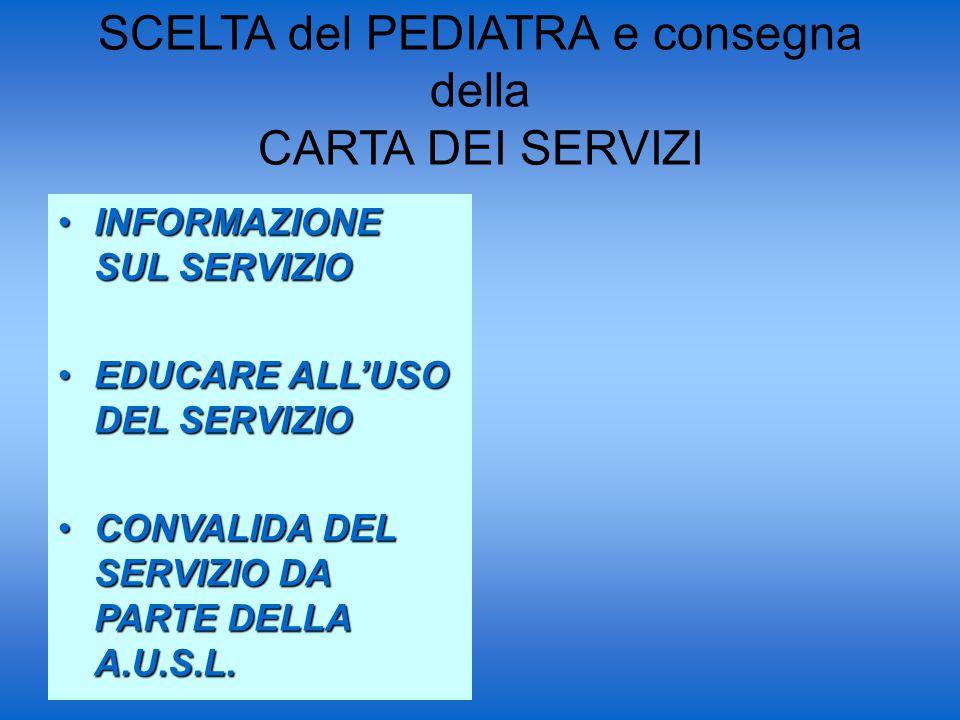 SCELTA del PEDIATRA e consegna della CARTA DEI SERVIZI INFORMAZIONE SUL SERVIZIOINFORMAZIONE SUL SERVIZIO EDUCARE ALL'USO DEL SERVIZIOEDUCARE ALL'USO DEL SERVIZIO CONVALIDA DEL SERVIZIO DA PARTE DELLA A.U.S.L.CONVALIDA DEL SERVIZIO DA PARTE DELLA A.U.S.L.