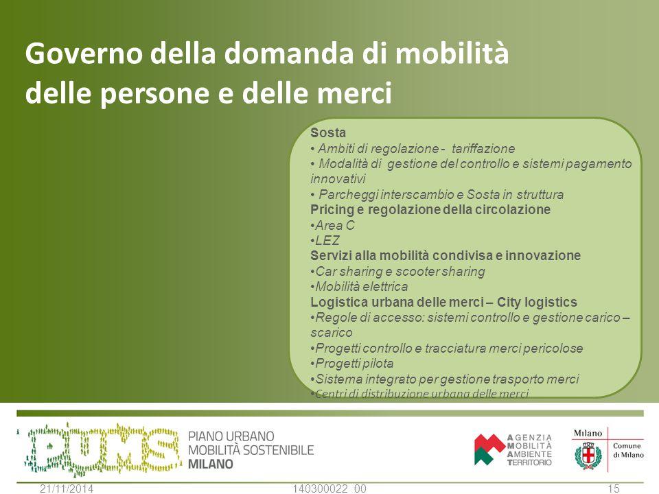 Governo della domanda di mobilità delle persone e delle merci 1521/11/2014140300022_00 Sosta Ambiti di regolazione - tariffazione Modalità di gestione