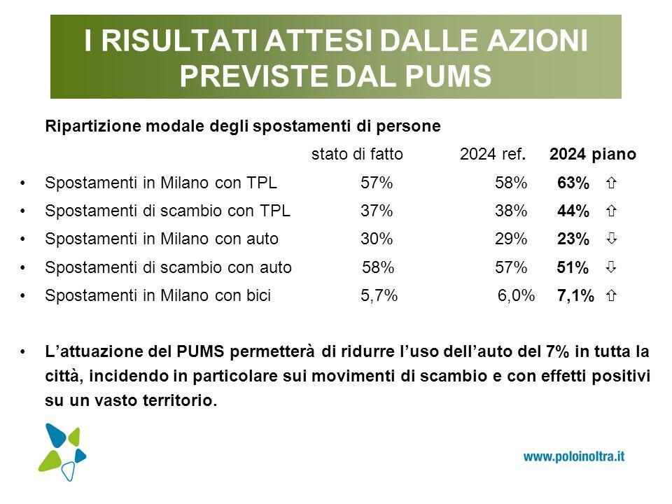 I RISULTATI ATTESI DALLE AZIONI PREVISTE DAL PUMS Ripartizione modale degli spostamenti di persone stato di fatto 2024 ref. 2024 piano Spostamenti in
