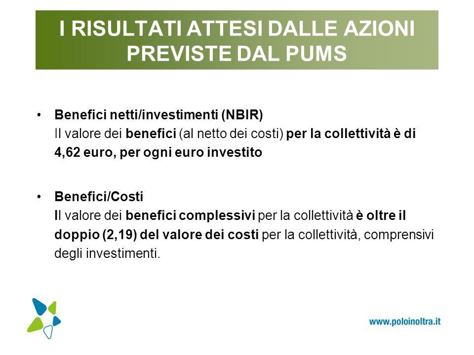 I RISULTATI ATTESI DALLE AZIONI PREVISTE DAL PUMS Benefici netti/investimenti (NBIR) Il valore dei benefici (al netto dei costi) per la collettività è