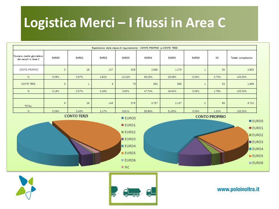 Logistica Merci – I flussi in Area C Ripartizione della classe di inquinamento - CONTO PROPRIO vs CONTO TERZI Numero medio giornaliero dei veicoli in