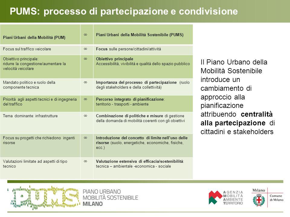 Il processo di elaborazione condivisa del PUMS Il PUMS di Milano ha sviluppato il processo di elaborazione condivisa attraverso: La condivisione degli indirizzi del piano all'interno del Comune, con i Consigli di zona, con i sindaci dell'Area metropolitana Il processo di impostazione ed elaborazione del PUMS si è avviato a partire dalla condivisione, interna al Comune di Milano e alle sue strutture e con altri soggetti istituzionali, degli obiettivi e delle strategie da sviluppare.