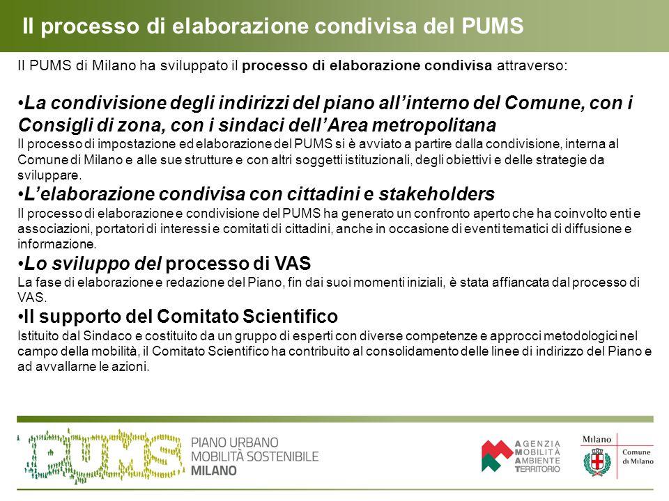Il processo di elaborazione condivisa del PUMS Il PUMS di Milano ha sviluppato il processo di elaborazione condivisa attraverso: La condivisione degli