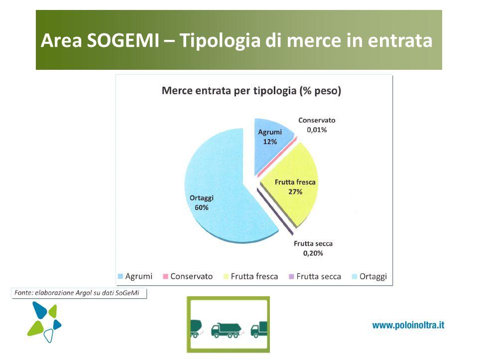 Area SOGEMI – Tipologia di merce in entrata