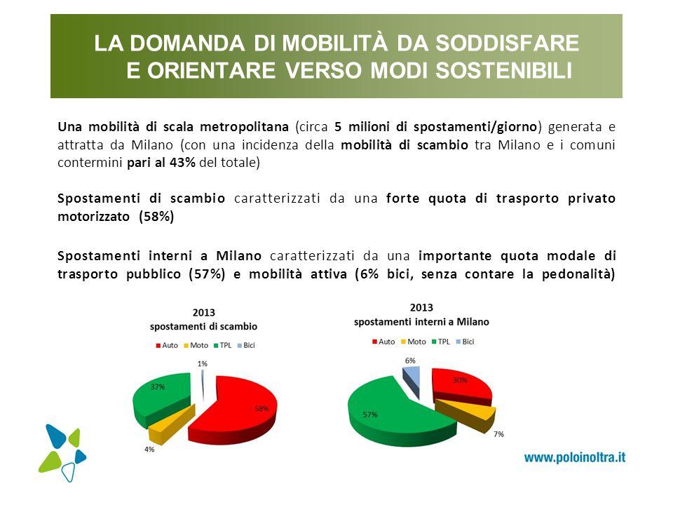I RISULTATI ATTESI DALLE AZIONI PREVISTE DAL PUMS VARIAZIONI DETERMINATE DAL PUMS RISPETTO A: stato di fatto2024 reference Tempo medio degli spostamenti (fasce orarie di punta): Spostamenti con mezzo privato: - 3% - 1% Spostamenti con mezzo pubblico: - 9% - 4% Velocità commerciale dei mezzi pubblici di superficie (fasce orarie di punta): + 17% + 17% Congestione stradale (fasce orarie di punta): - 11% - 10% Accessibilità al trasporto pubblico Popolazione servita da linee di forza + 36% + 6% del TPL (solo metropolitane e passante) (151.000 res.)(33.000 res.) Popolazione servita da linee di forza del TPL + 142 % + 88% (metropolitane, passante, linee veloci di superficie)(588.000 res.)(470.000 res.)