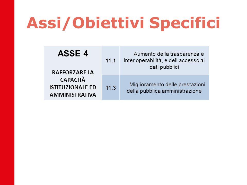 Assi/Obiettivi Specifici ASSE 4 RAFFORZARE LA CAPACITÀ ISTITUZIONALE ED AMMINISTRATIVA 11.1 Aumento della trasparenza e inter operabilità, e dell'acce