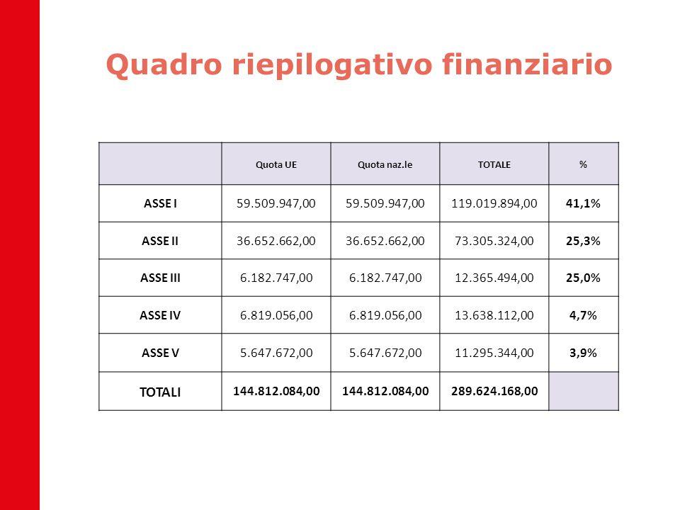 Quadro riepilogativo finanziario Quota UEQuota naz.leTOTALE% ASSE I59.509.947,00 119.019.894,0041,1% ASSE II36.652.662,00 73.305.324,0025,3% ASSE III6
