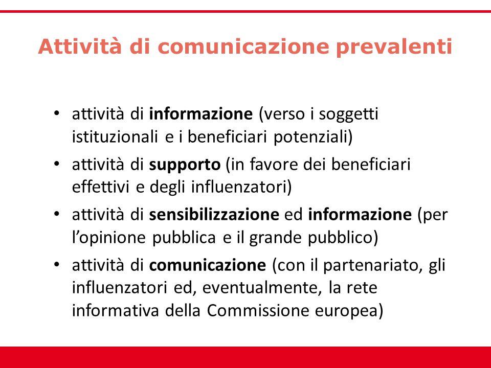 Attività di comunicazione prevalenti attività di informazione (verso i soggetti istituzionali e i beneficiari potenziali) attività di supporto (in fav