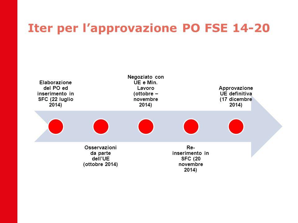 Iter per l'approvazione PO FSE 14-20 Elaborazione del PO ed inserimento in SFC (22 luglio 2014) Osservazioni da parte dell'UE (ottobre 2014) Negoziato