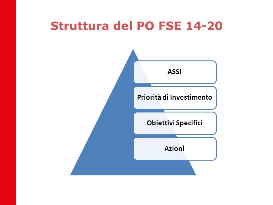 Le condizionalità NON assicurate in Basilicata / 3 Condizionalità generaleIntervento da realizzareEntro il G.7 - Esistenza di una base statistica necessaria per effettuare valutazioni in merito all efficacia e all impatto dei programmi Implementazione ed avvio dell'Osservatorio del Mercato del Lavoro.