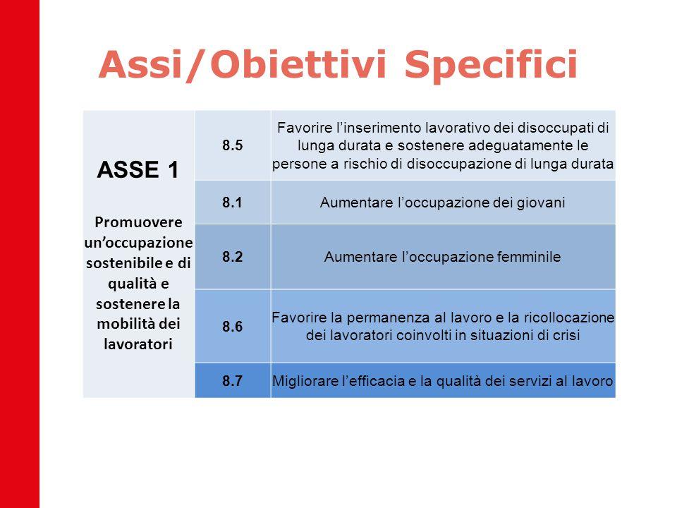 Assi/Obiettivi Specifici ASSE 1 Promuovere un'occupazione sostenibile e di qualità e sostenere la mobilità dei lavoratori 8.5 Favorire l'inserimento l