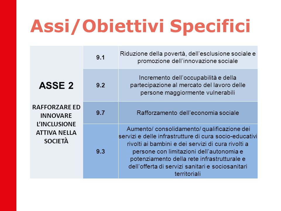 Assi/Obiettivi Specifici ASSE 2 RAFFORZARE ED INNOVARE L'INCLUSIONE ATTIVA NELLA SOCIETÀ 9.1 Riduzione della povertà, dell'esclusione sociale e promoz