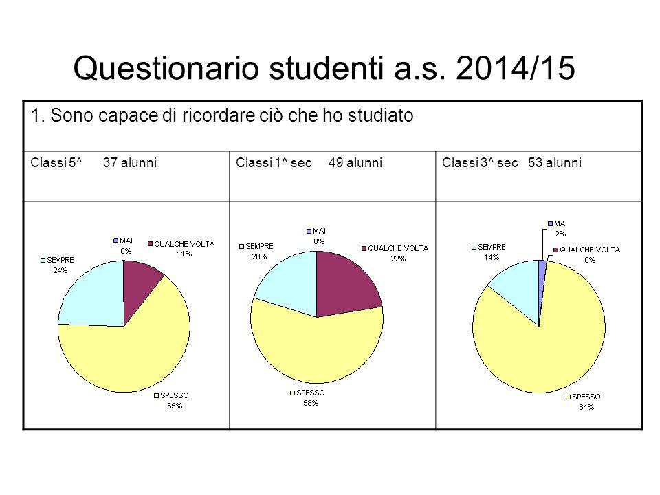 Questionario studenti a.s. 2014/15 1. Sono capace di ricordare ciò che ho studiato Classi 5^ 37 alunniClassi 1^ sec 49 alunniClassi 3^ sec 53 alunni