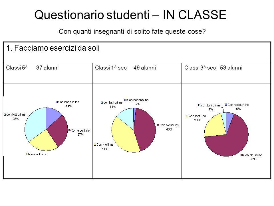 Questionario studenti – IN CLASSE Con quanti insegnanti di solito fate queste cose? 1. Facciamo esercizi da soli Classi 5^ 37 alunniClassi 1^ sec 49 a