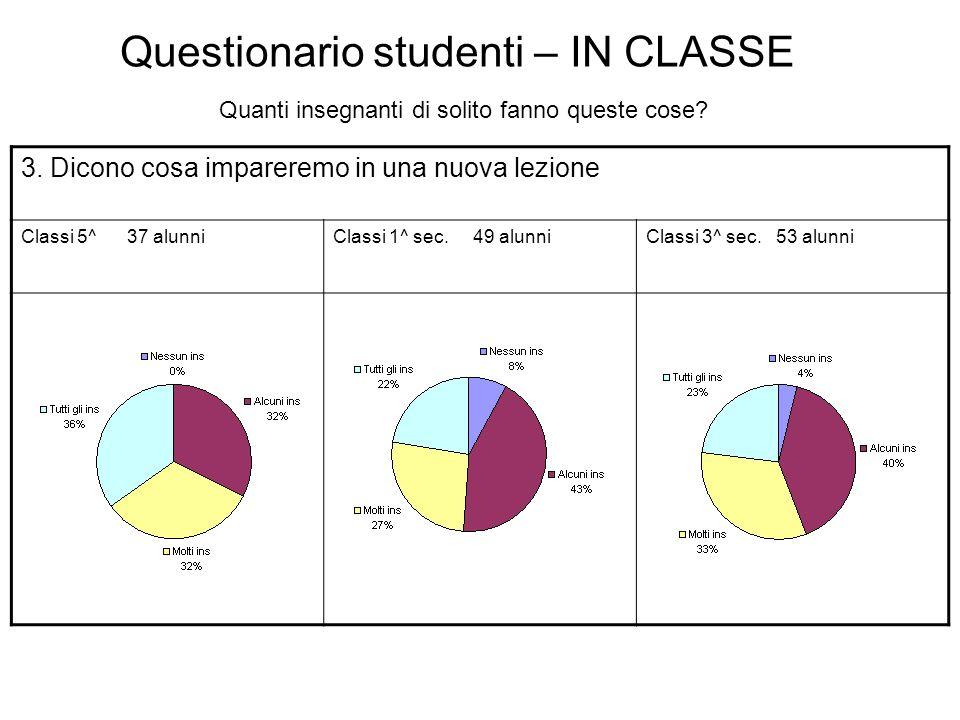 Questionario studenti – IN CLASSE Quanti insegnanti di solito fanno queste cose? 3. Dicono cosa impareremo in una nuova lezione Classi 5^ 37 alunniCla