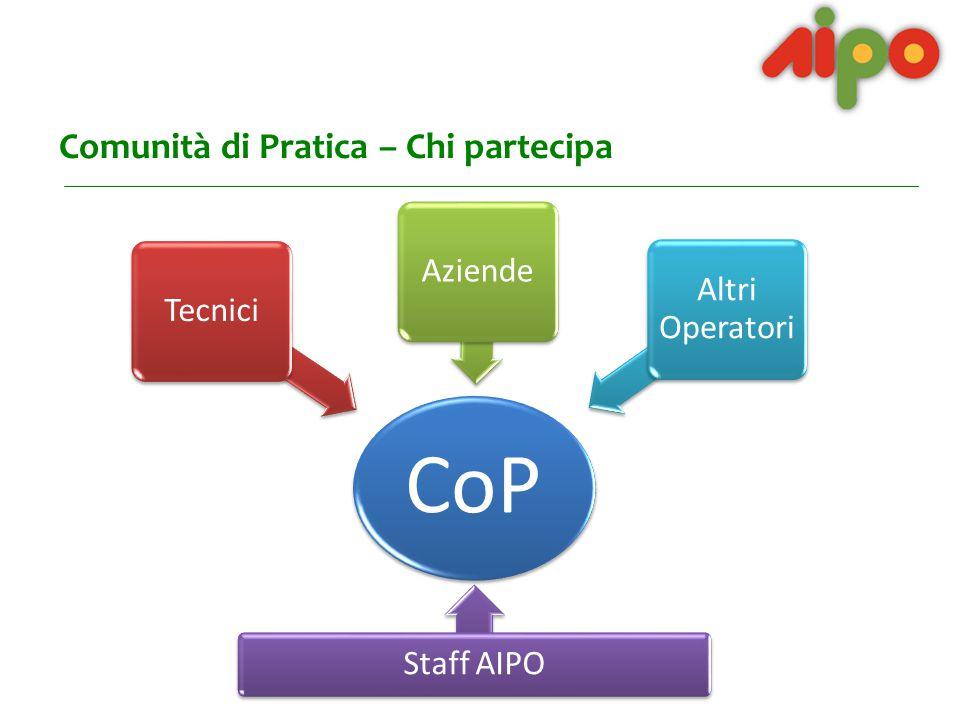 Comunità di Pratica – Homepage