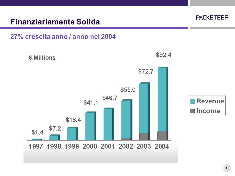 11 Finanziariamente Solida $ Millions 27% crescita anno / anno nel 2004