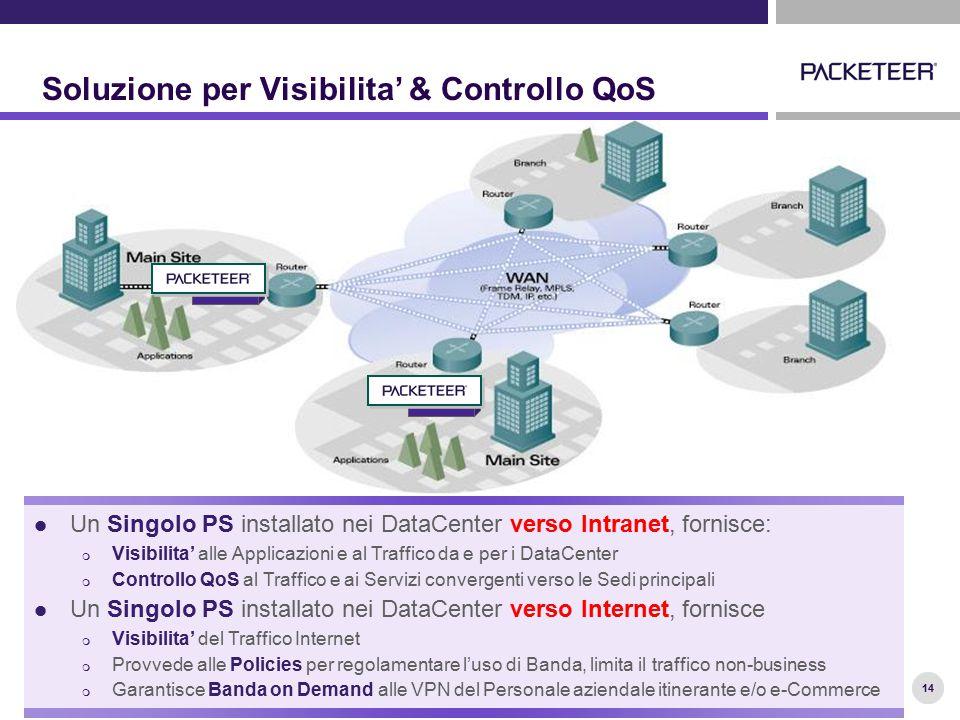14 Soluzione per Visibilita' & Controllo QoS Un Singolo PS installato nei DataCenter verso Intranet, fornisce:  Visibilita' alle Applicazioni e al Tr