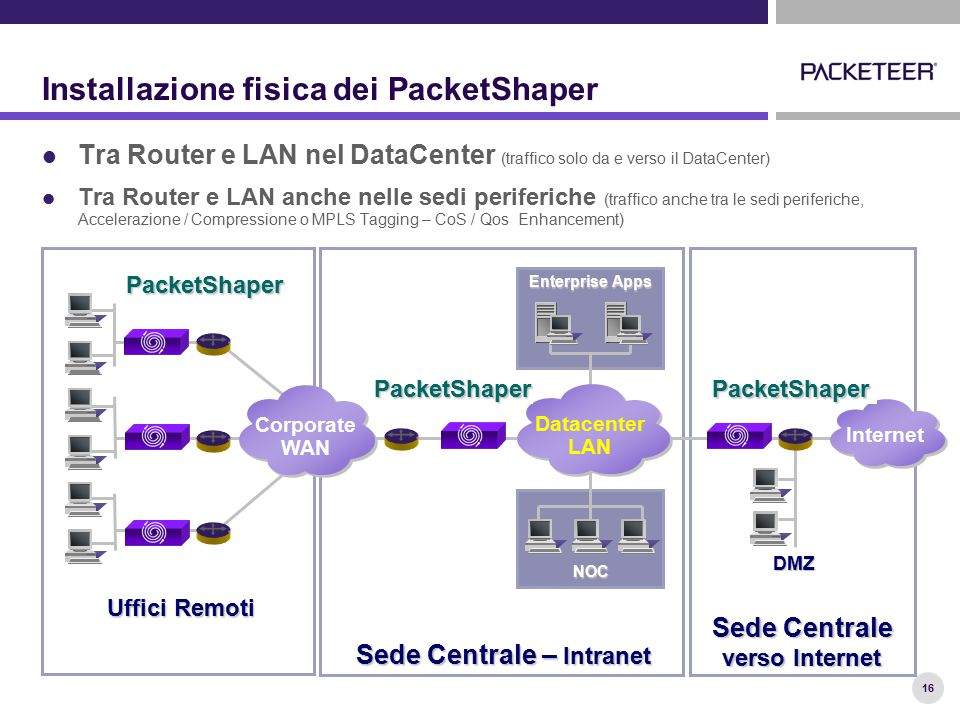 16 Installazione fisica dei PacketShaper Tra Router e LAN nel DataCenter (traffico solo da e verso il DataCenter) Tra Router e LAN anche nelle sedi periferiche (traffico anche tra le sedi periferiche, Accelerazione / Compressione o MPLS Tagging – CoS / Qos Enhancement) DMZ NOC Sede Centrale verso Internet Uffici Remoti Sede Centrale – Intranet Internet Corporate WAN Enterprise Apps Datacenter LAN PacketShaperPacketShaper PacketShaper