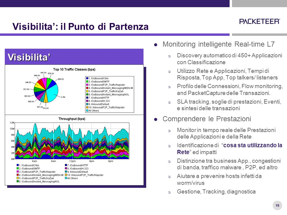 18 Visibilita': il Punto di Partenza Monitoring intelligente Real-time L7  Discovery automatico di 450+ Applicazioni con Classificazione  Utilizzo R
