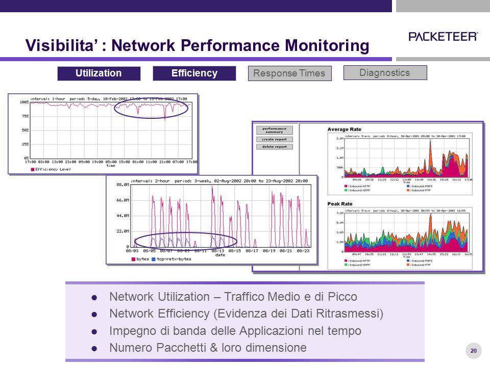 20 Visibilita' : Network Performance Monitoring Utilization Response TimesEfficiency Diagnostics Network Utilization – Traffico Medio e di Picco Netwo