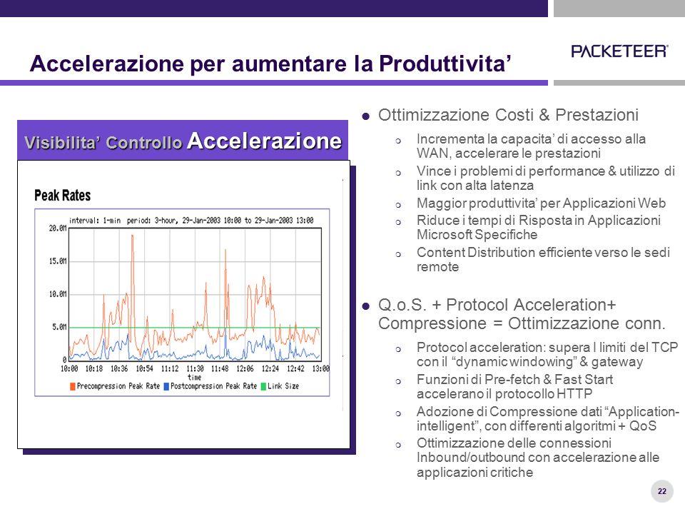 22 Ottimizzazione Costi & Prestazioni  Incrementa la capacita' di accesso alla WAN, accelerare le prestazioni  Vince i problemi di performance & uti