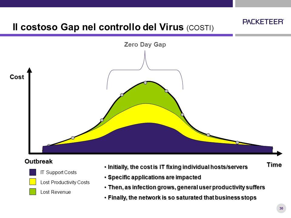 30 Il costoso Gap nel controllo del Virus (COSTI) Outbreak Zero Day Gap Cost Time IT Support Costs Lost Productivity Costs Lost Revenue Initially, the